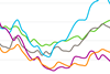Cost update index image