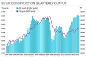 UK construction quarterly output