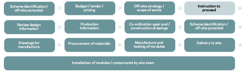 Specialist costs: Off-site manufacture | Features | Building