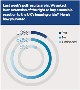 Right to buy poll