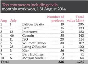 Barometer table August 2014
