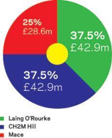 CLM money graph