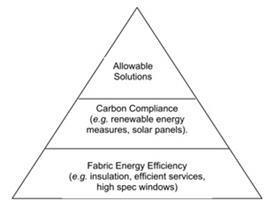 Allowable solutions pyramid