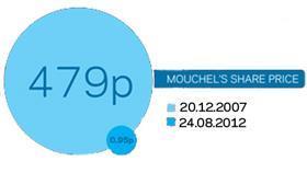 Mouchel Graphic