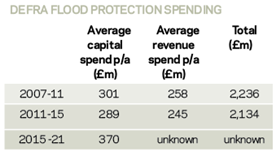 flood protection spending
