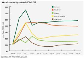 Int costs commodity prices