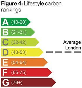 Figure 4: Lifestyle carbon rankings