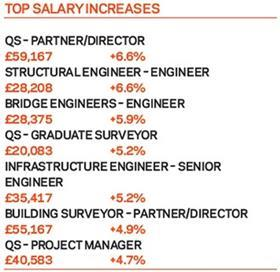 Top salary increases