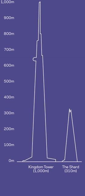 Shard and Kingdom Tower comparison