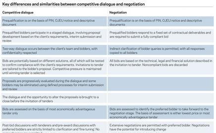 Procurement: Competitive dialogue   Features   Building