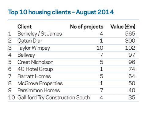 Planning stats September 2014