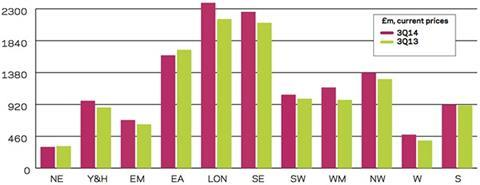 Regional R and M output