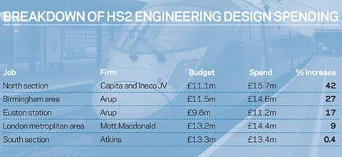 HS2 spending table
