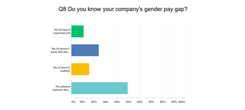 Do you know your company's gender pay gap