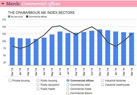 Commercial offices - March