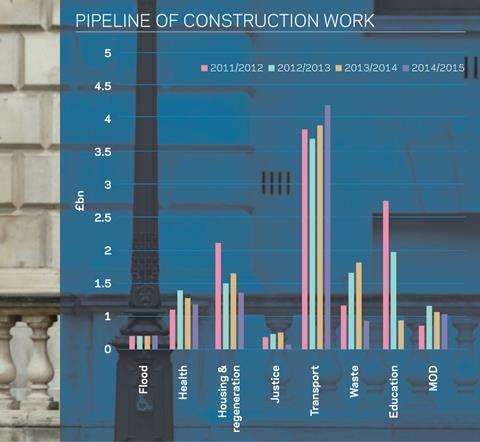 Pipeline of construction work