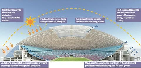 The stadium's environmental strategy utilises natural ventilation through it's opening roof and perimeter louvres
