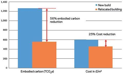 Figure 3: Cost and embodied carbon performance at practical completion: relocated building vs a new-build equivalent