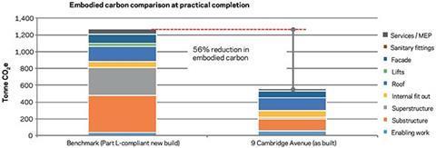Figure 5: 9 Cambridge Avenue: embodied carbon savings breakdown