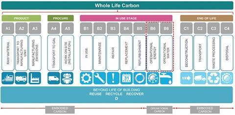 Figure 6: BSEN 15978 and CEN/TC350 defined emission categories