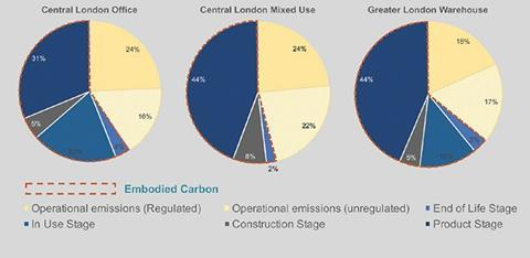 Embodied Carbon of Materials: Quick Facts