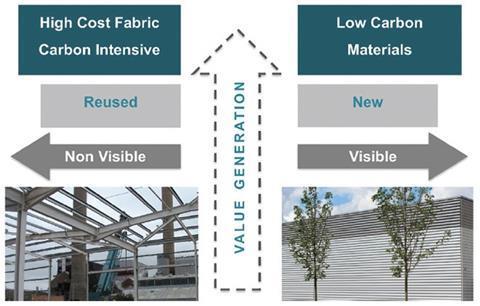 Figure 2: Value retention at 9 Cambridge Avenue