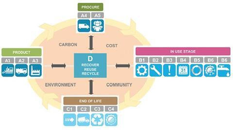 Figure 7: LCA System Boundary to focus on Stage D at Gatwick Airport for circular economy implementation