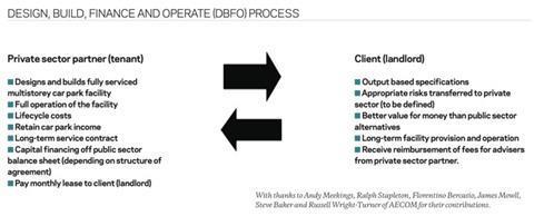 cost-model-dbfo