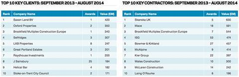 Top 10 key clients: September 2013 - August 2014