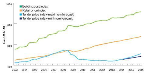 Market forecast 1 graph 250414