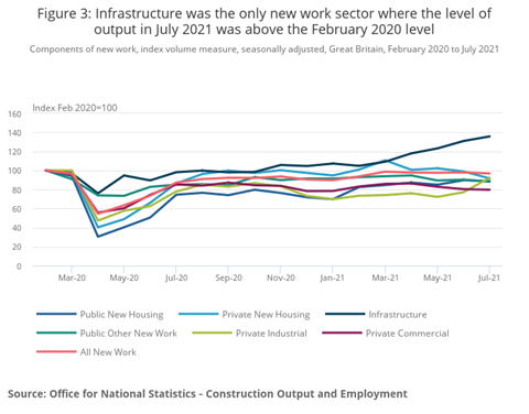 Figure 3_ Infrastructure was the only new employment sector where production levels in July 2021 were higher than in February 2020