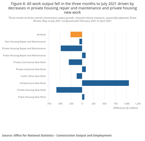Figure 8_ Total labor decreased in the three months to July 2021, due to a decline in home repair and maintenance and home purchases
