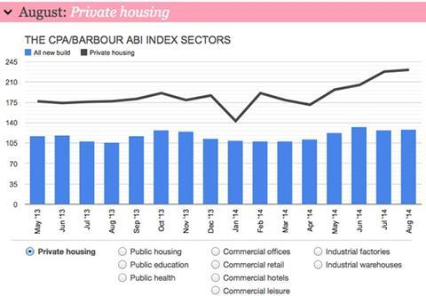 Barometer private housing index