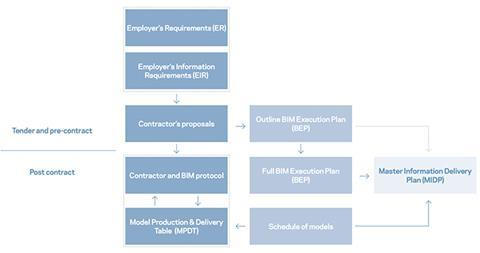 BIM table 2