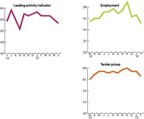 Leading construction activity indicator