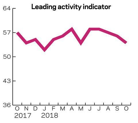 Leading-activity-indicator - July