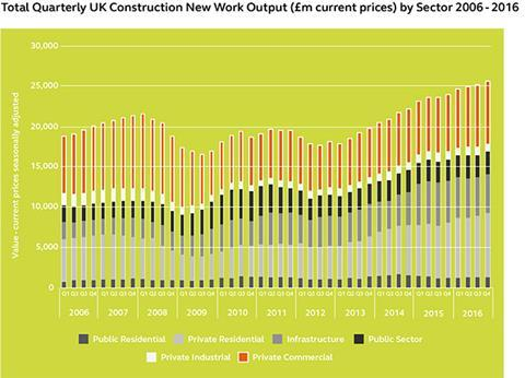 Arcadis Total Quarterly UK Construction New Work Output (£m current prices) by Sector 2006 - 2016