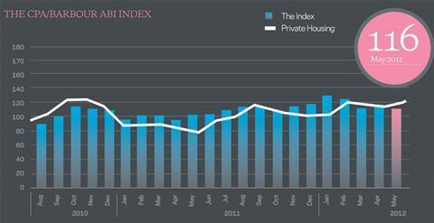 Private Housing Index