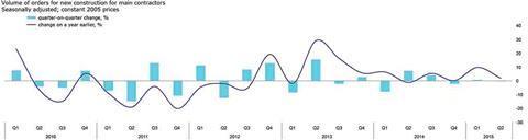 market forecast chart