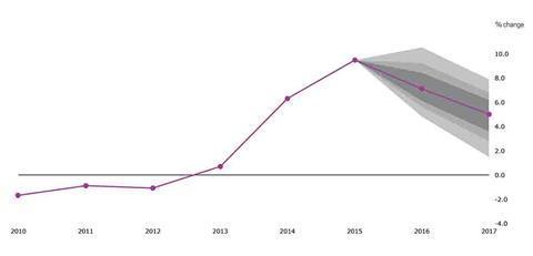market forecast chart 3