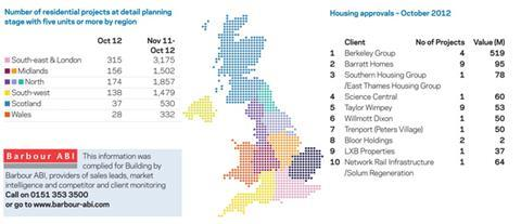 Planning stats Oct 2012