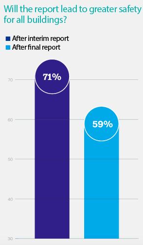 BSA survey result