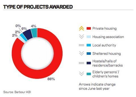 Type of projects awarded