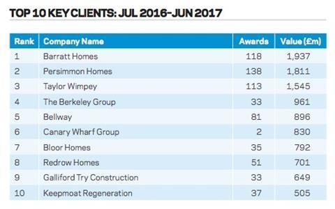 Top 10 key clients