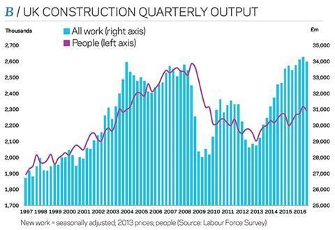 UK construction quarterly output