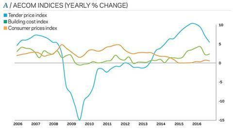Aecom indices (yearly % change)
