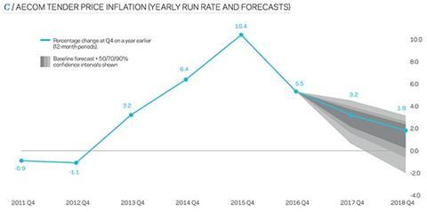 AECOM tender price inflation (yearly run rate and forecasts)