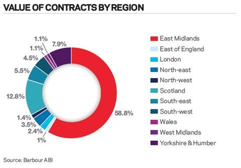 Value of contracts by region