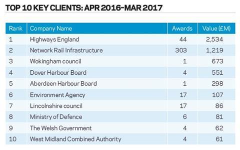 Top 10 key clients: Apr 2016 – Mar 2017