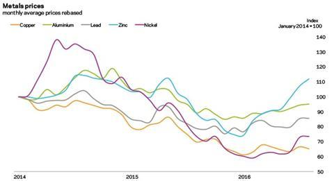 Metals prices
